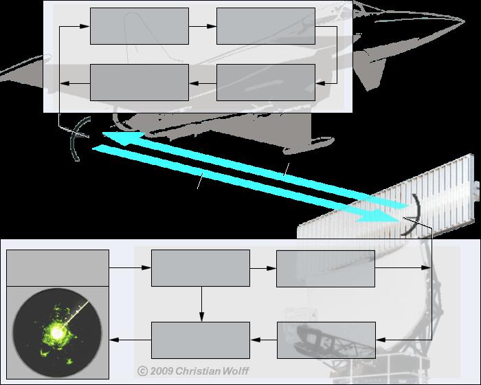 radar basics blockschaltbild sekund rradar ssr. Black Bedroom Furniture Sets. Home Design Ideas